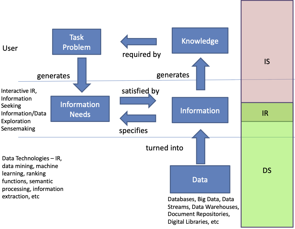Data Science, Information Retrieval and Information Science